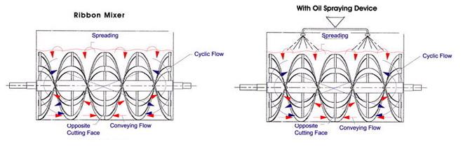 Working Principle of Ribbon Blender